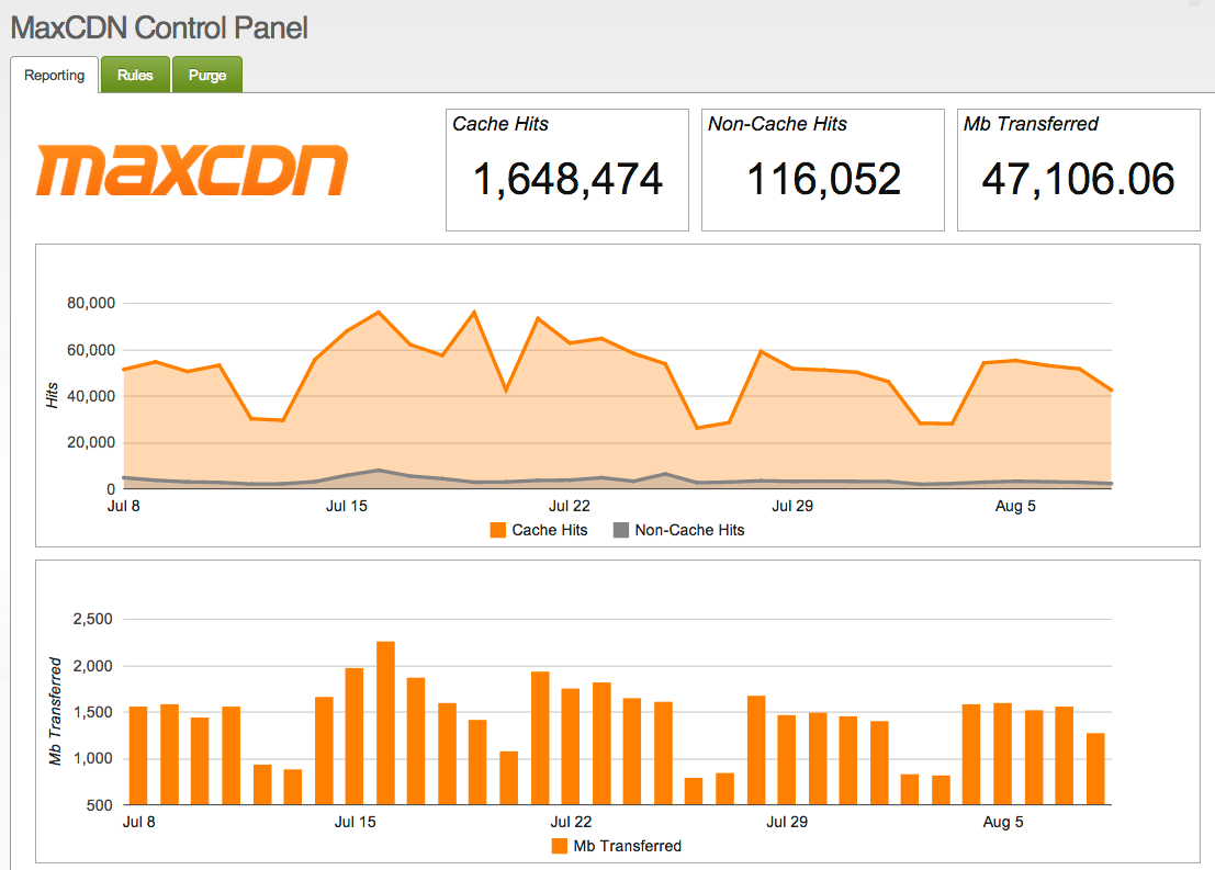 MaxCDN Toolkit MODX Extra Graphs