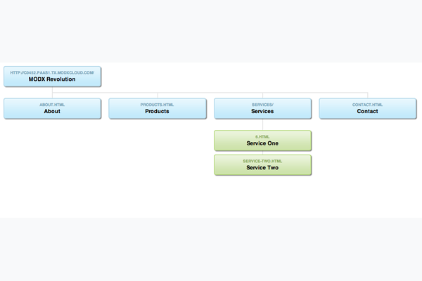 visualSitemap screenshot
